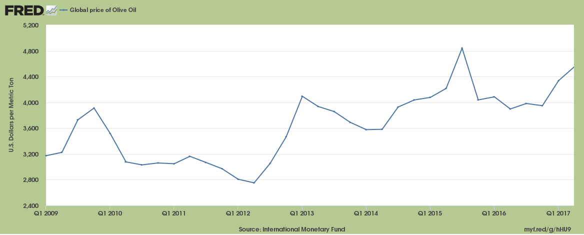 Graph showing Rising Price of Olive Oil over the last 10 years